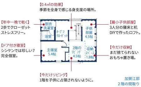 間取り_シンケンスタイル