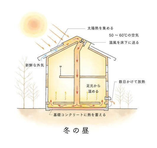 冬、太陽熱で床暖房するシンケンの家